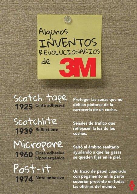 Inventos 3M.