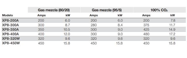 Gas de la antorcha XP8